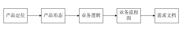 《业务流程图》
