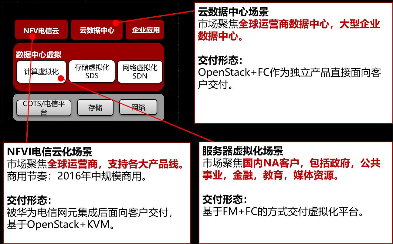 《HCIP-云计算 OpenStack部分笔记》