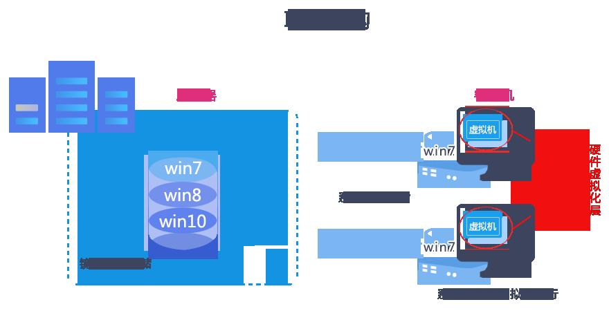《IDV架构和VDI架构云桌面》